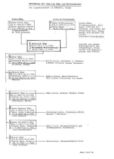 Wolfensberger und Kägi in der Schwendi