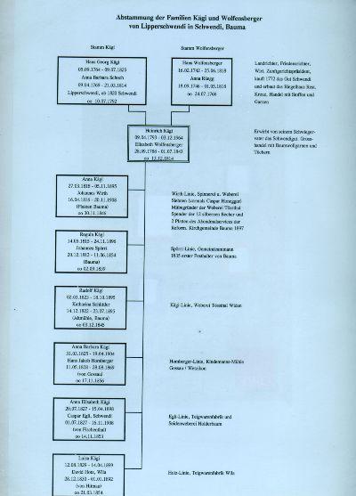 Abstammung der Familien Kägi und Wolfensberger von Lipperschwendi in Schwendi, Bauma